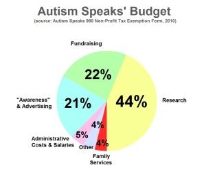 autspeaks graph
